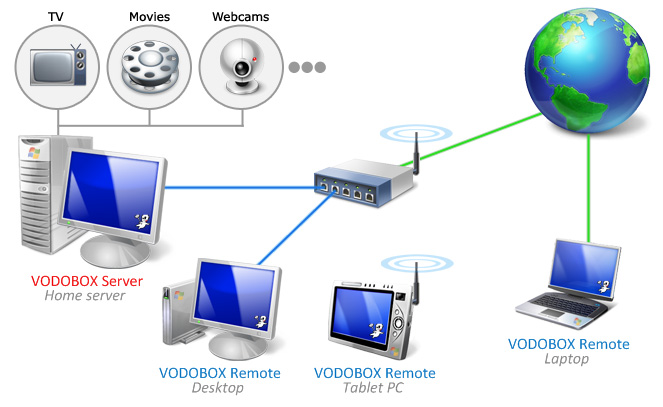 Schema de deploiement d'un reseau Vodobox Remote/Server